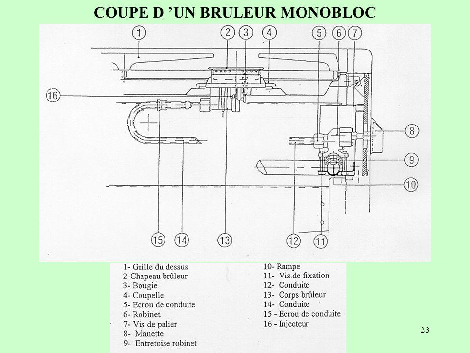COUPE D 'UN BRULEUR MONOBLOC