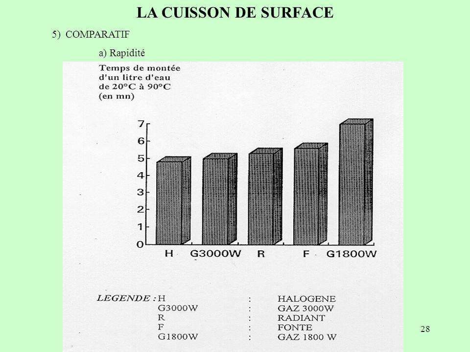 top la cuisson de surface comparatif a rapidit plaque induction with comparatif table cuisson. Black Bedroom Furniture Sets. Home Design Ideas