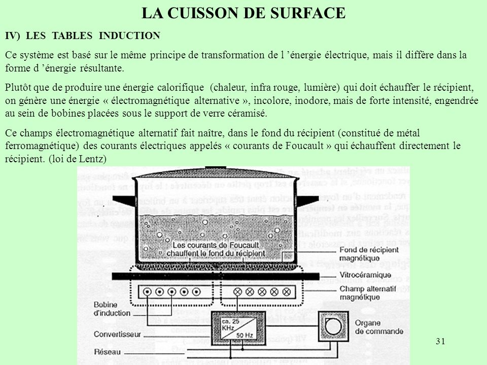 LA CUISSON DE SURFACE IV) LES TABLES INDUCTION