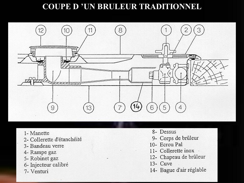 COUPE D 'UN BRULEUR TRADITIONNEL