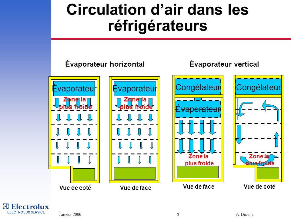 Circulation d'air dans les réfrigérateurs