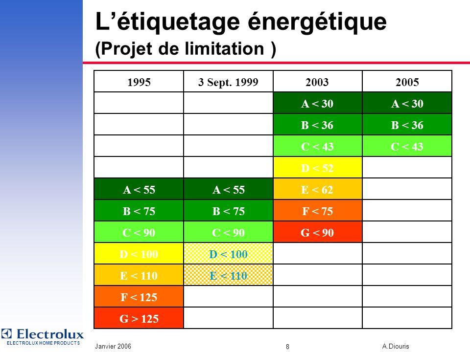L'étiquetage énergétique (Projet de limitation )