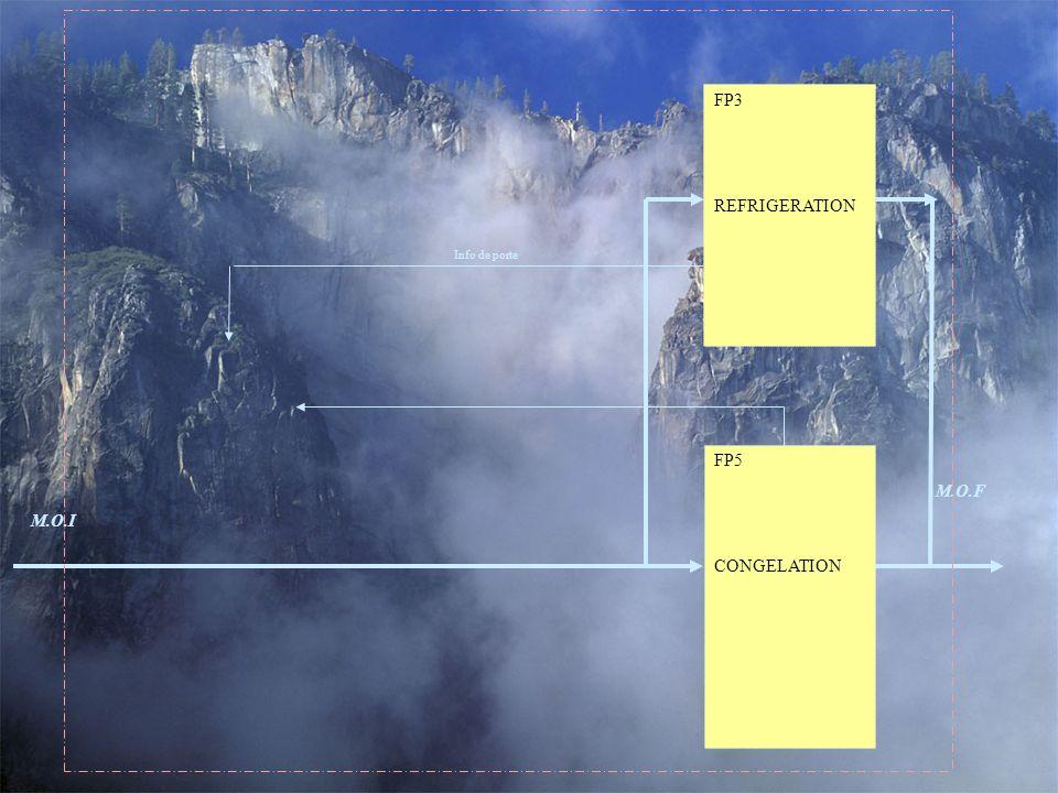FP3 REFRIGERATION Info de porte FP5 CONGELATION M.O.F M.O.I