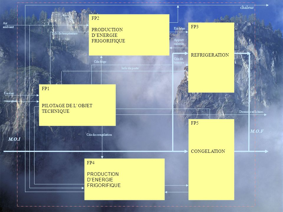 chaleur FP2 PRODUCTION D'ENERGIE FP3 FRIGORIFIQUE REFRIGERATION FP1