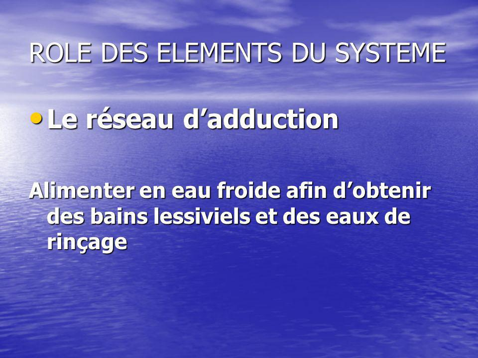 ROLE DES ELEMENTS DU SYSTEME