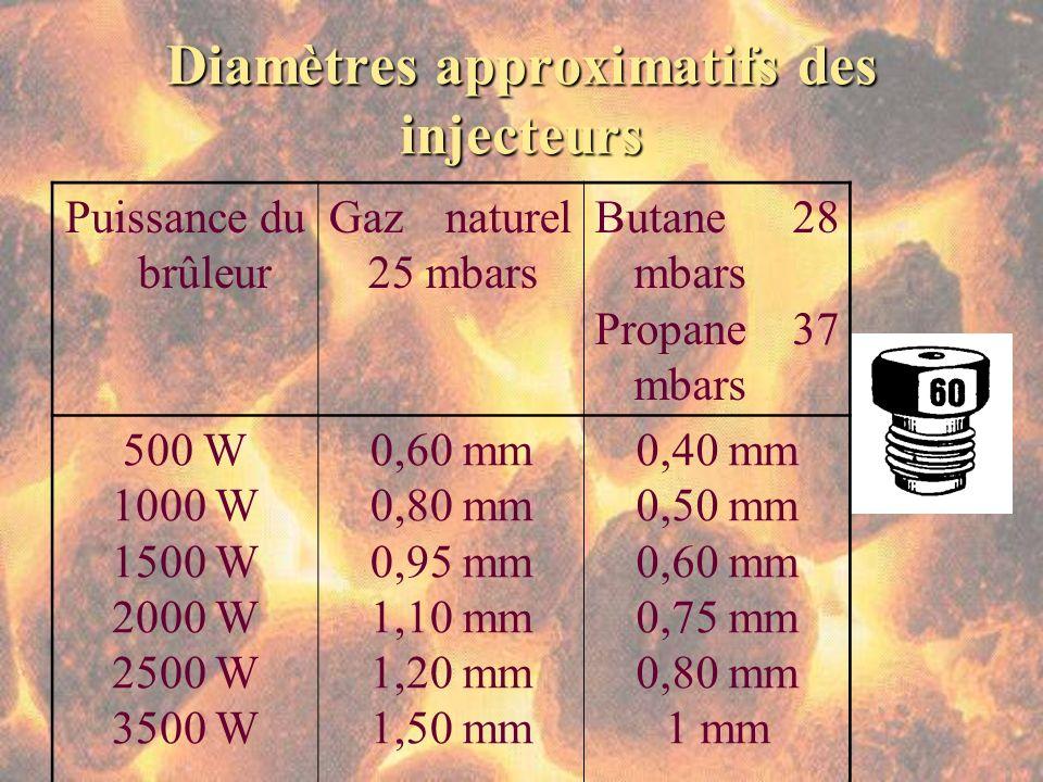 Diamètres approximatifs des injecteurs