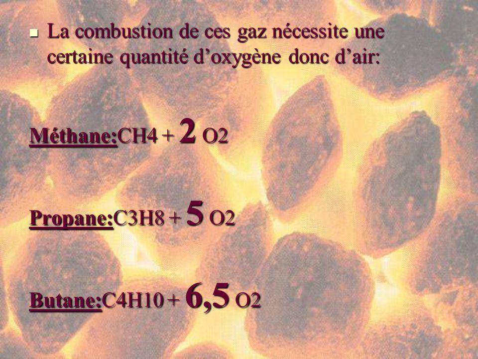 La combustion de ces gaz nécessite une certaine quantité d'oxygène donc d'air: