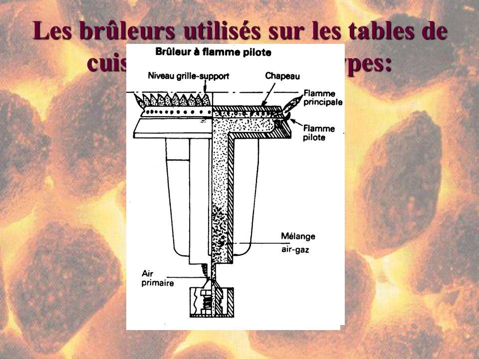 Les brûleurs utilisés sur les tables de cuisson sont de deux types: