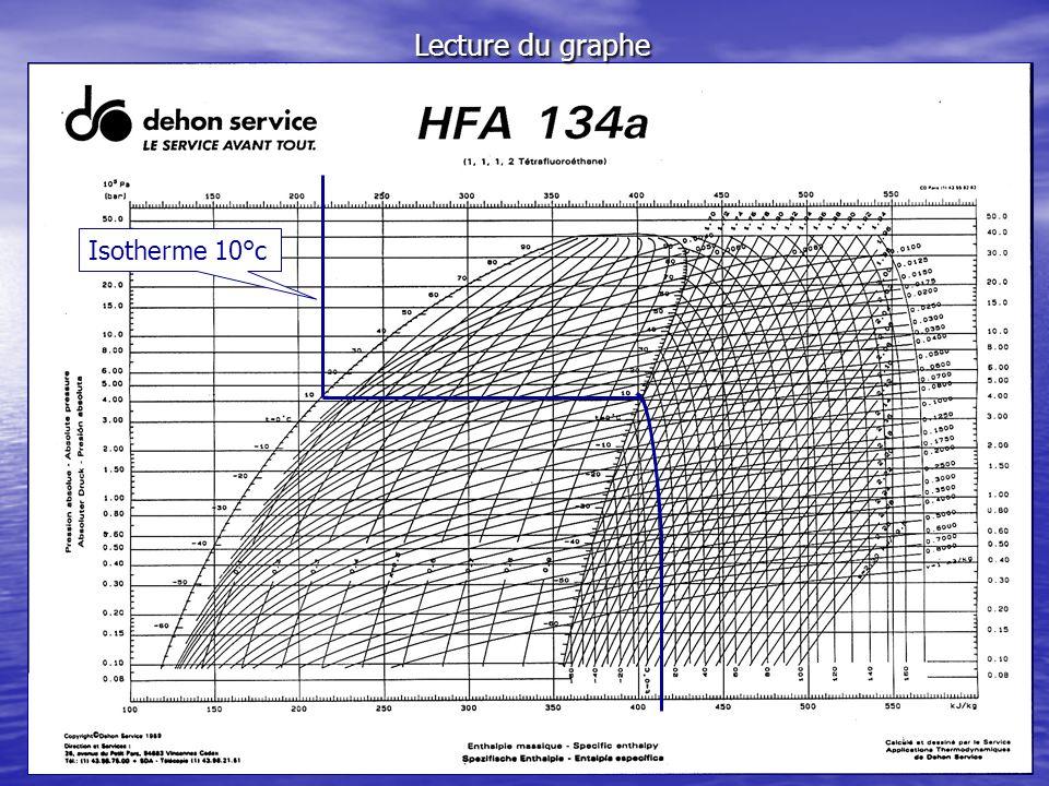 Lecture du graphe Isotherme 10°c