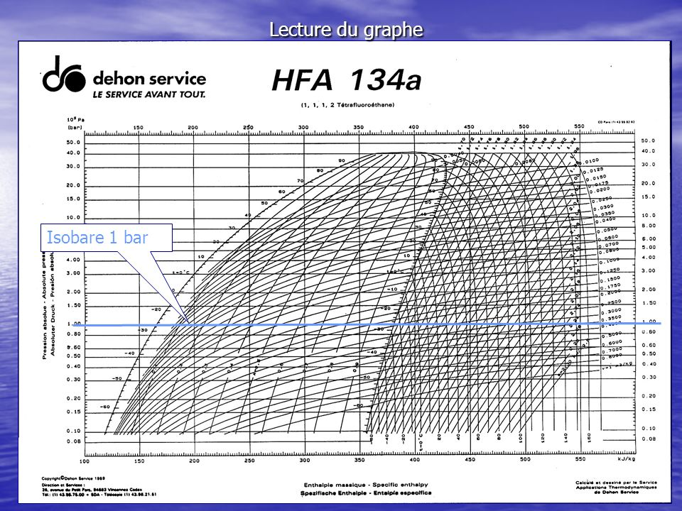 Lecture du graphe Isobare 1 bar