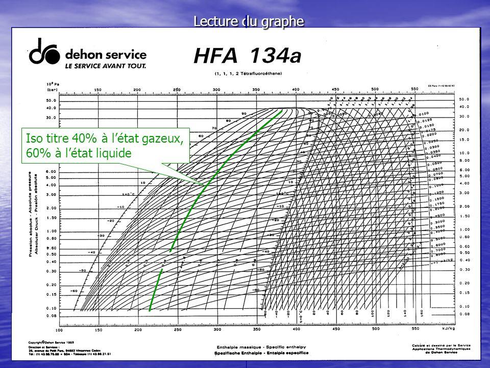 Lecture du graphe Iso titre 40% à l'état gazeux, 60% à l'état liquide