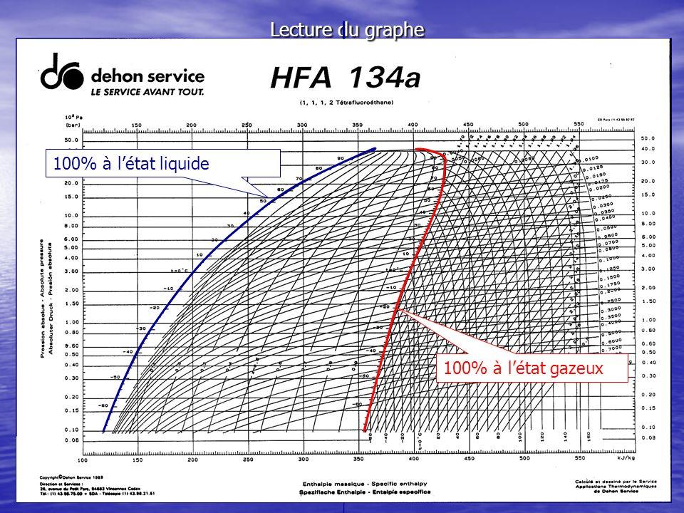 Lecture du graphe 100% à l'état liquide 100% à l'état gazeux