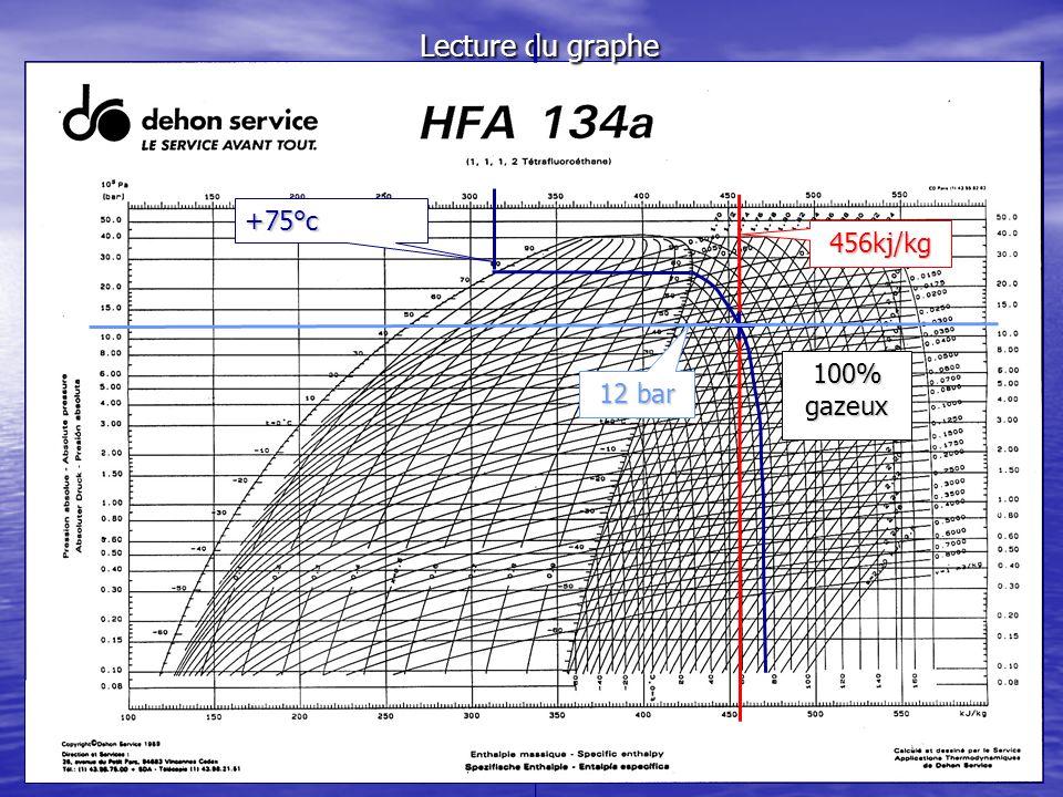 Lecture du graphe +75°c 456kj/kg 12 bar 100% gazeux