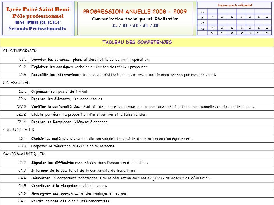 TABLEAU DES COMPETENCES