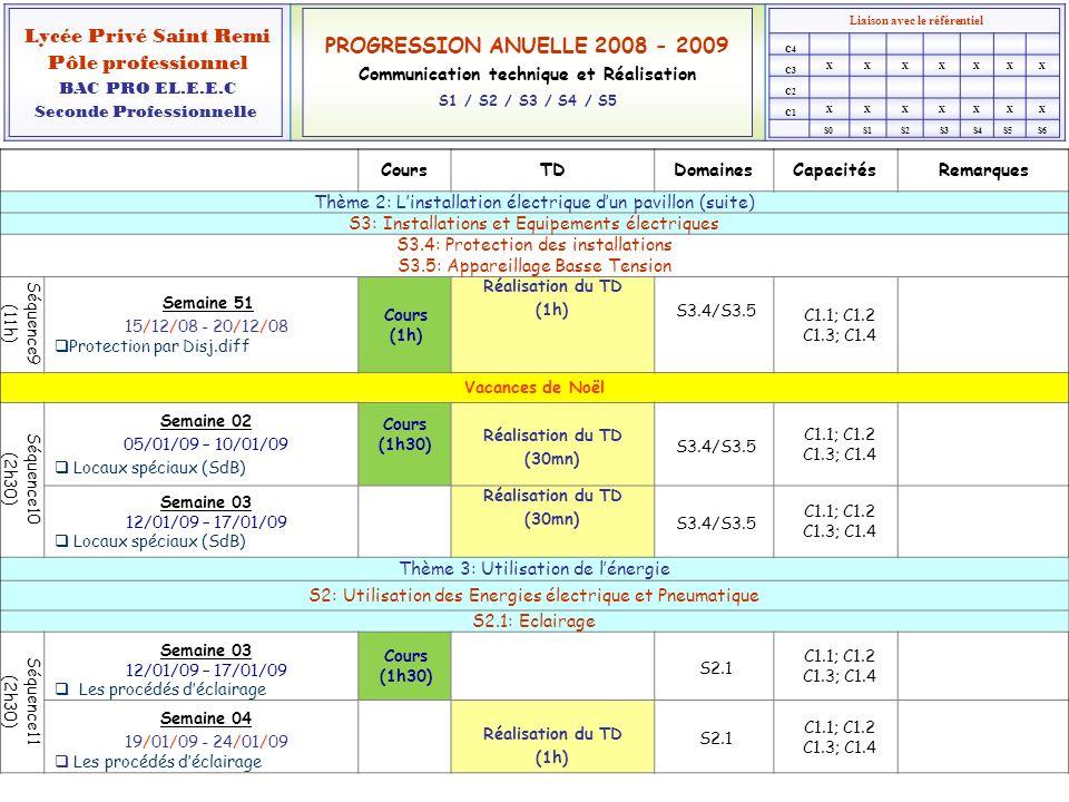 Cours TD Domaines Capacités Remarques