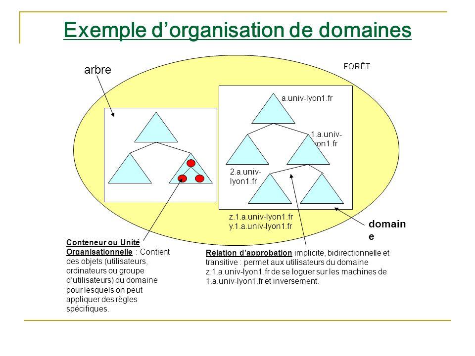Exemple d'organisation de domaines