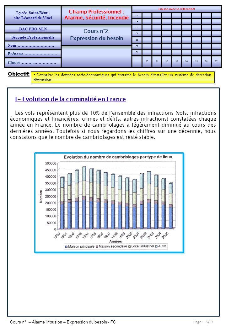 I- Evolution de la criminalité en France