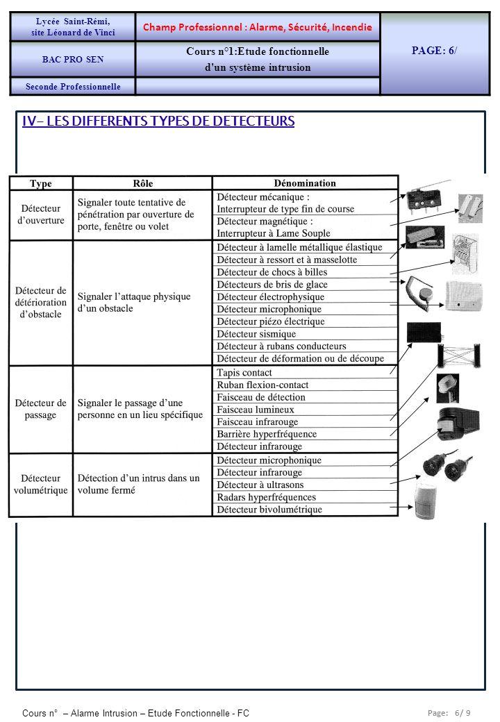 IV- LES DIFFERENTS TYPES DE DETECTEURS