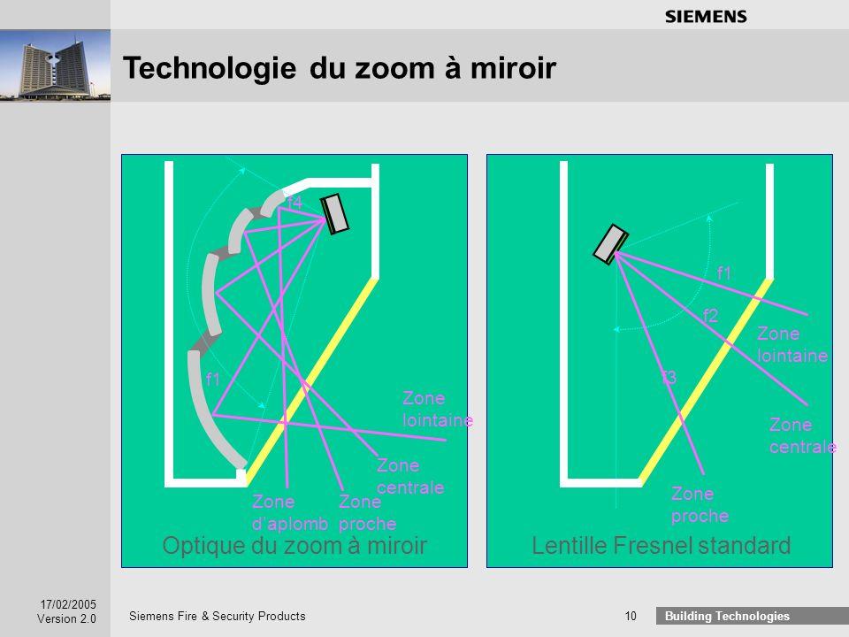 Technologie du zoom à miroir