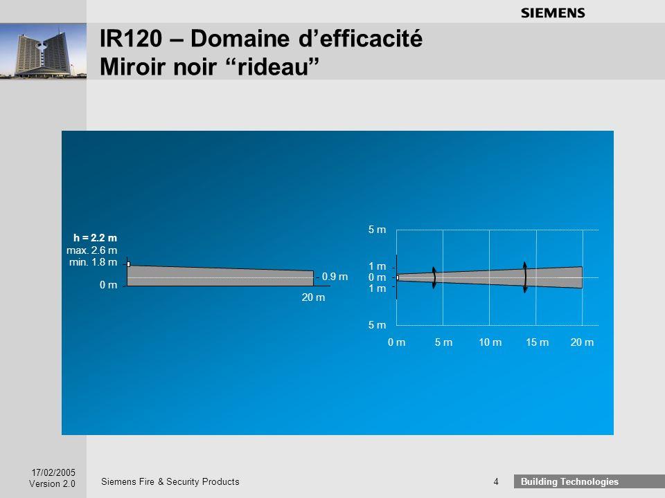 IR120 – Domaine d'efficacité Miroir noir rideau