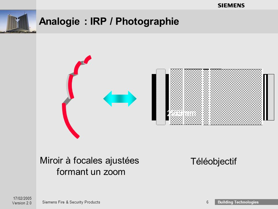 Analogie : IRP / Photographie