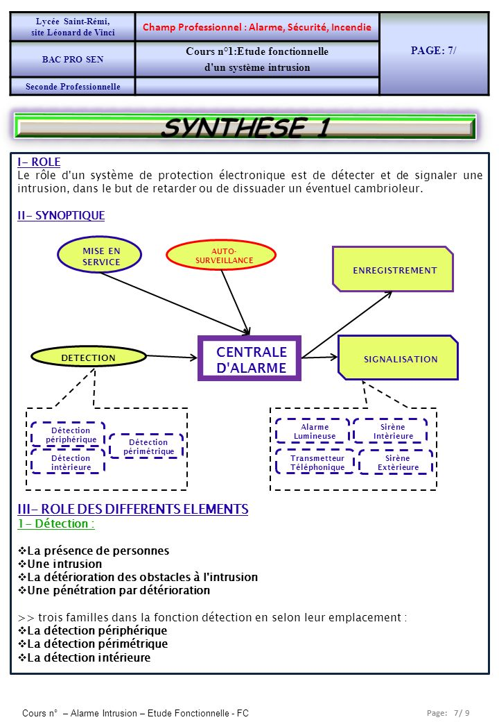 SYNTHESE 1 III- ROLE DES DIFFERENTS ELEMENTS CENTRALE D ALARME