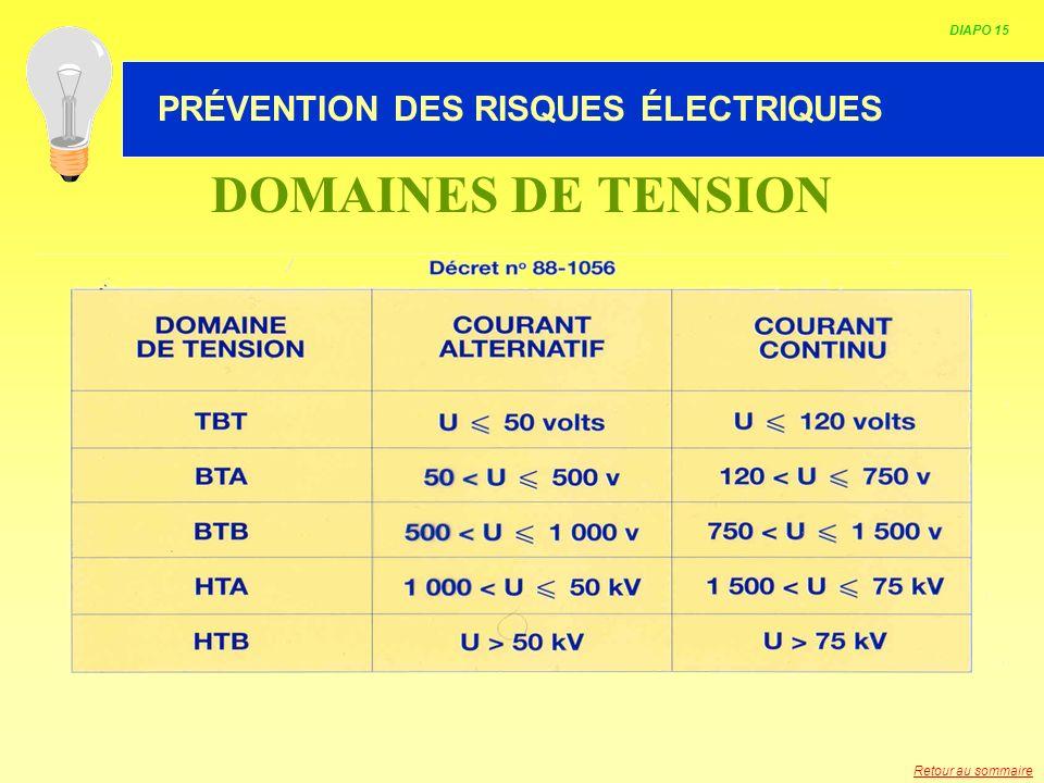 DOMAINES DE TENSION PRÉVENTION DES RISQUES ÉLECTRIQUES DIAPO 15