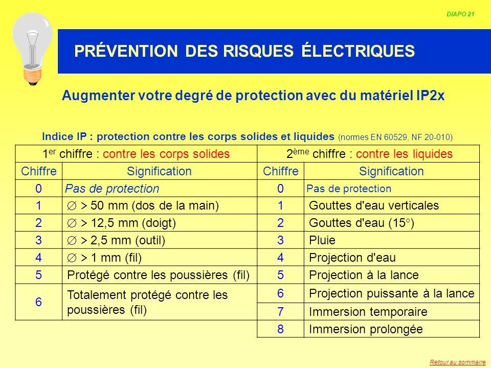 Augmenter votre degré de protection avec du matériel IP2x