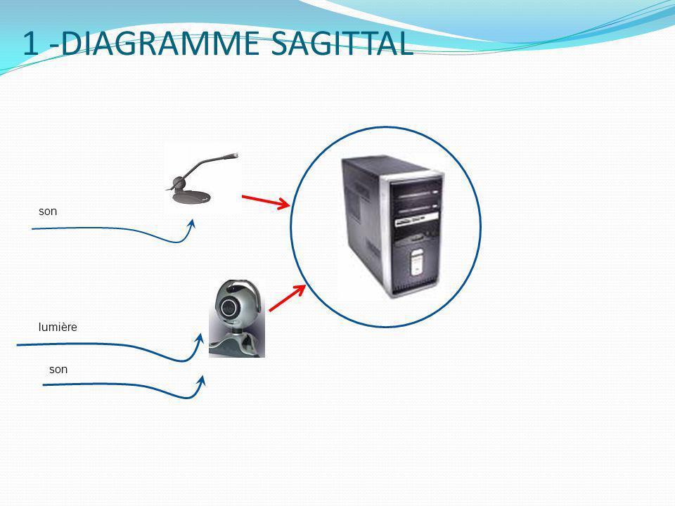 1 -DIAGRAMME SAGITTAL son lumière son