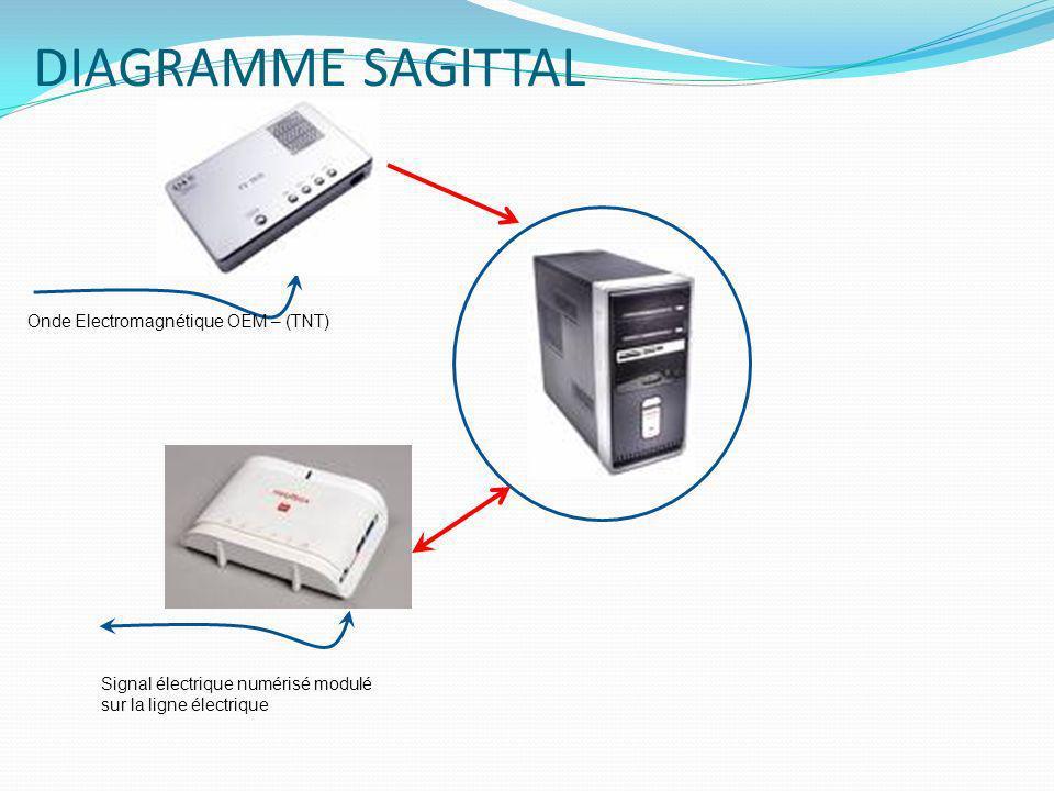 DIAGRAMME SAGITTAL Onde Electromagnétique OEM – (TNT)