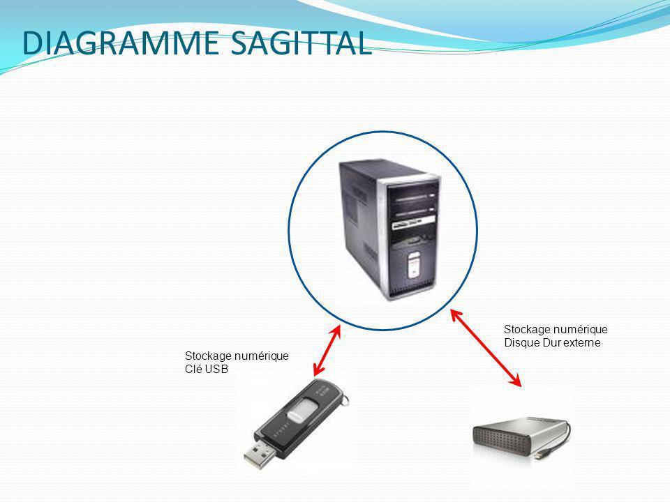 DIAGRAMME SAGITTAL Stockage numérique Disque Dur externe