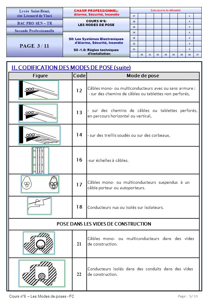 PAGE 3 / 11 II. CODIFICATION DES MODES DE POSE (suite) Figure Code
