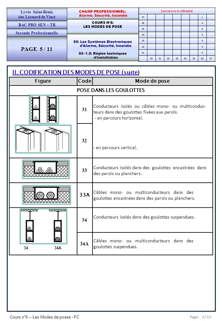 PAGE 5 / 11 II. CODIFICATION DES MODES DE POSE (suite) Figure Code