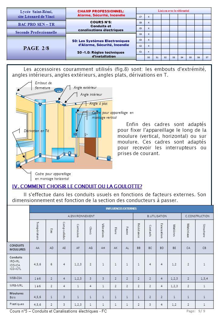 Lycée Saint-Rémi, site Léonard de Vinci. BAC PRO SEN – TR. Seconde Professionnelle. PAGE 2/8. CHAMP PROFESSIONNEL: