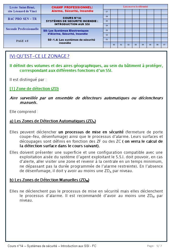 IV) QU'EST-CE LE ZONAGE