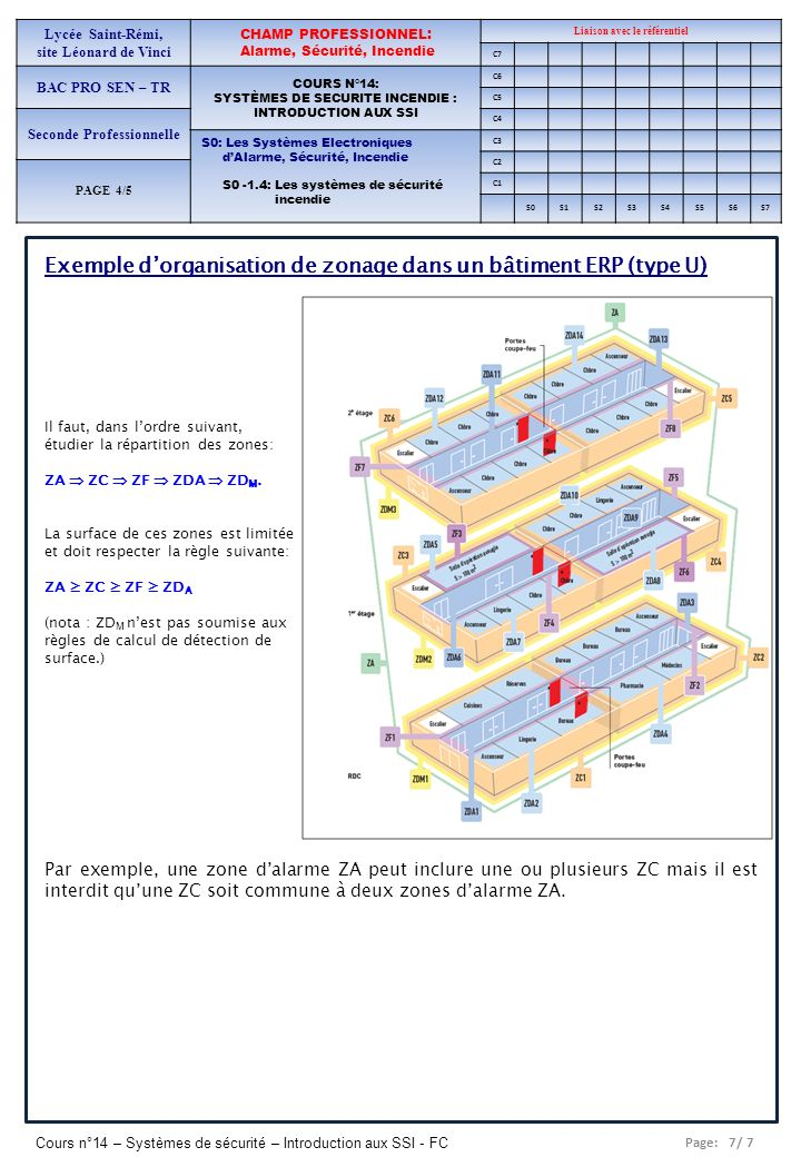 Exemple d'organisation de zonage dans un bâtiment ERP (type U)