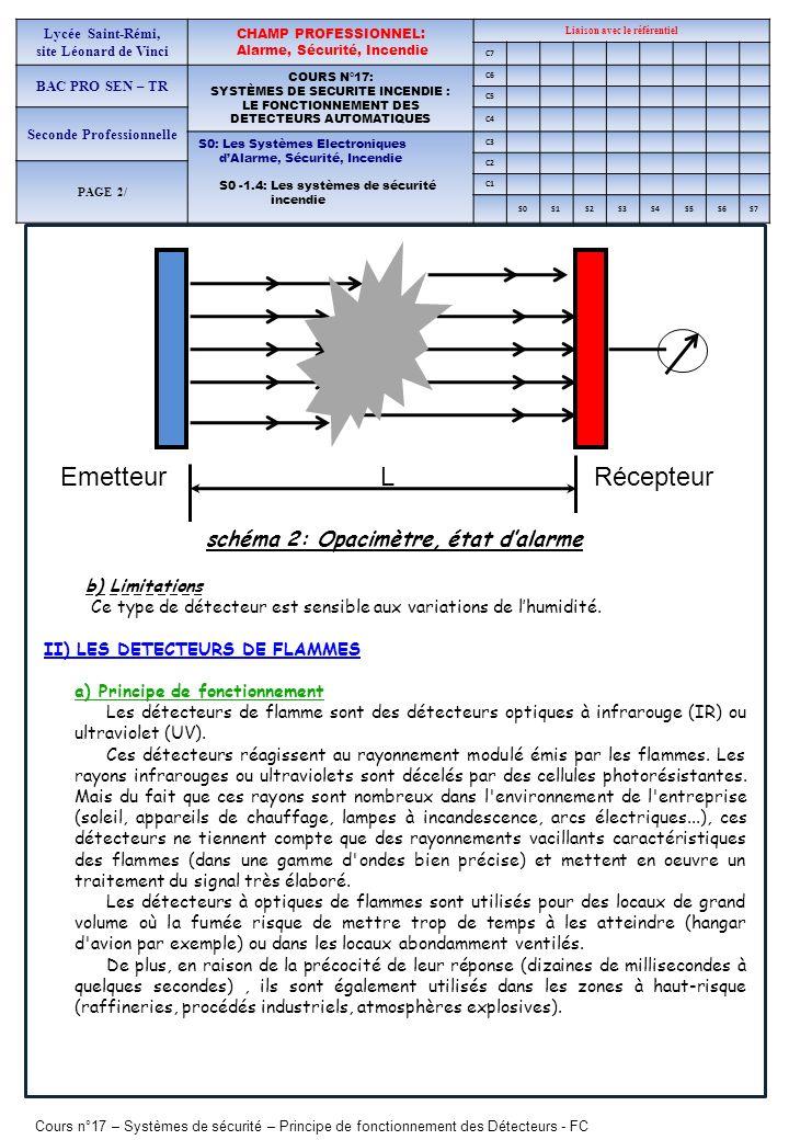 Emmeteur Emetteur L Récepteur schéma 2: Opacimètre, état d'alarme