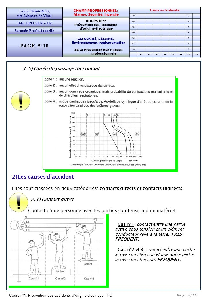 PAGE 5/ 10 2)Les causes d accident 1.5) Durée de passage du courant