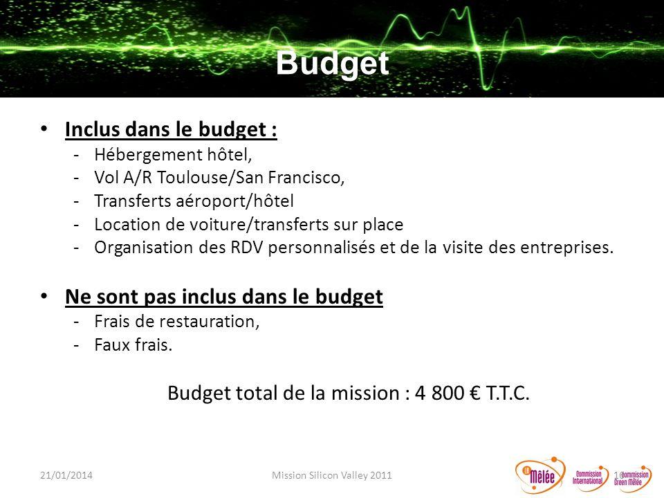 Budget Inclus dans le budget : Ne sont pas inclus dans le budget