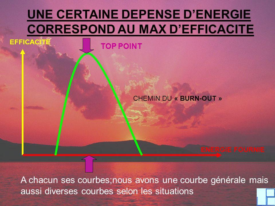 UNE CERTAINE DEPENSE D'ENERGIE CORRESPOND AU MAX D'EFFICACITE