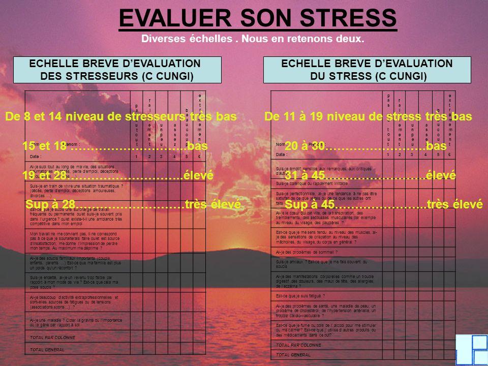 EVALUER SON STRESS De 8 et 14 niveau de stresseurs très bas