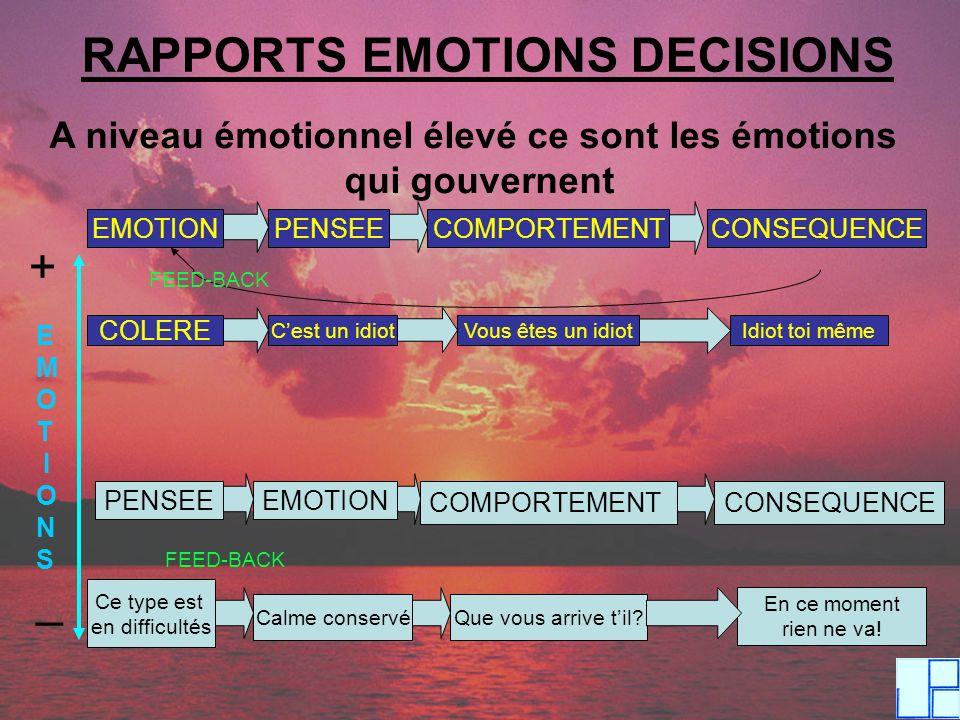 A niveau émotionnel élevé ce sont les émotions