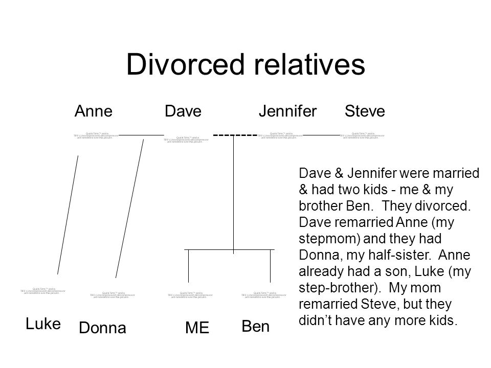 Divorced relatives Anne Dave Jennifer Steve -------- Luke Donna ME Ben