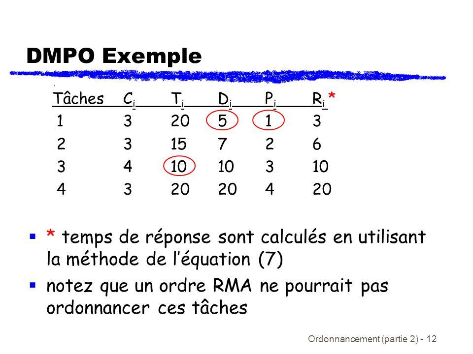 DMPO Exemple Tâches Ci Ti Di Pi Ri * 1 3 20 5 1 3. 2 3 15 7 2 6. 3 4 10 10 3 10. 4 3 20 20 4 20.