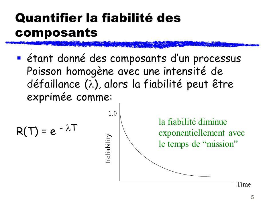 Quantifier la fiabilité des composants