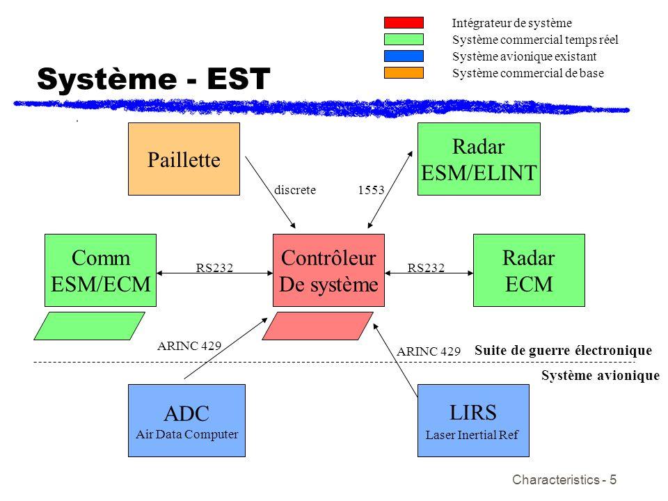 Système - EST Paillette Radar ESM/ELINT Comm ESM/ECM Contrôleur