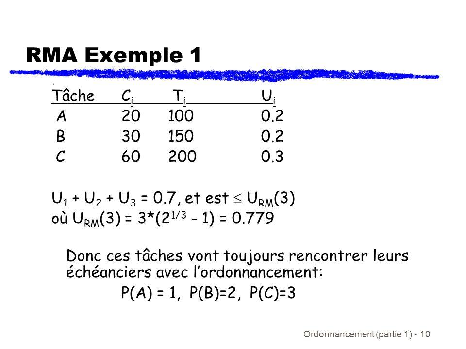 RMA Exemple 1 Tâche Ci Ti Ui A 20 100 0.2 B 30 150 0.2 C 60 200 0.3