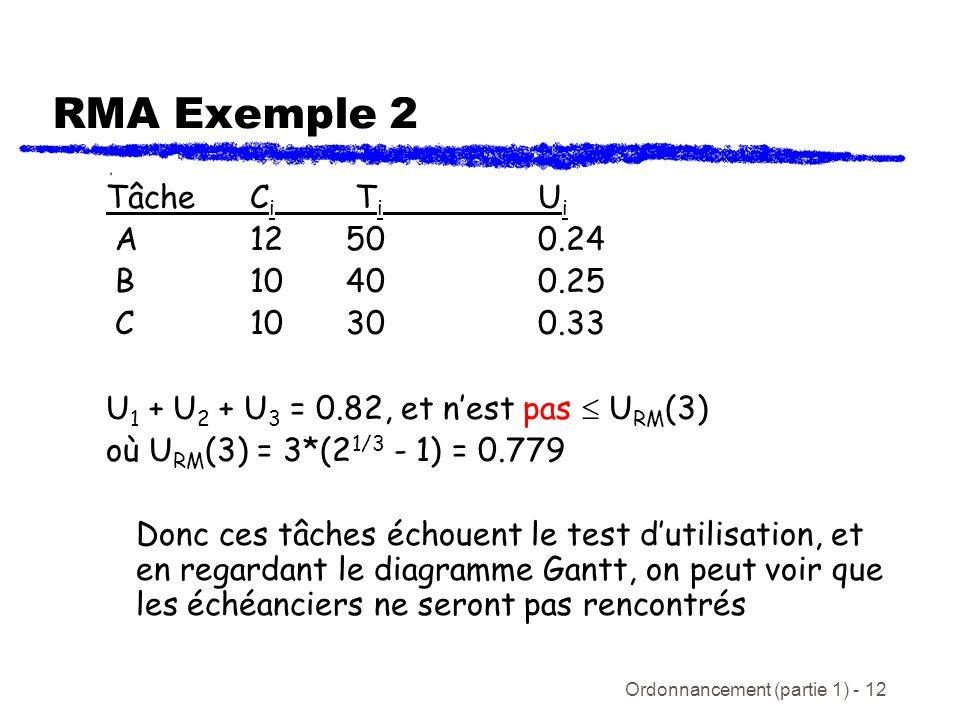 RMA Exemple 2 Tâche Ci Ti Ui A 12 50 0.24 B 10 40 0.25 C 10 30 0.33