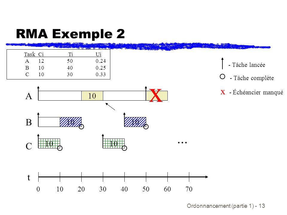 RMA Exemple 2 Task Ci Ti Ui. A 12 50 0.24. B 10 40 0.25. C 10 30 0.33. - Tâche lancée. - Tâche complète.