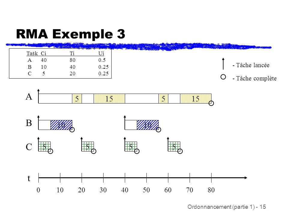 RMA Exemple 3 Task Ci Ti Ui. A 40 80 0.5. B 10 40 0.25. C 5 20 0.25. - Tâche lancée. - Tâche complète.